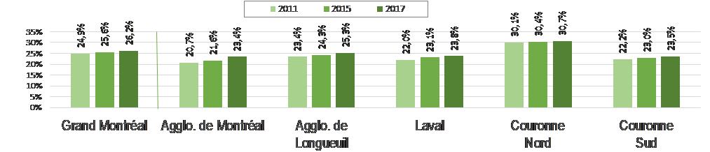 Graphique indice canopée par agglomération