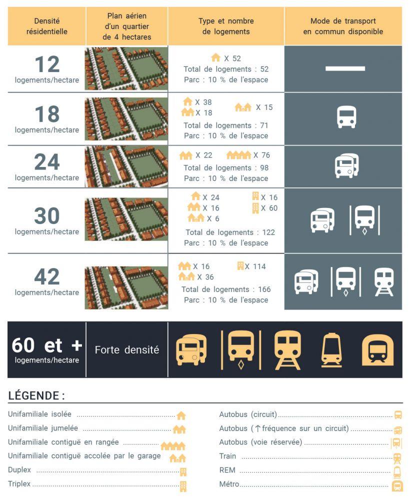 Étalement urbain - schéma sur la densification