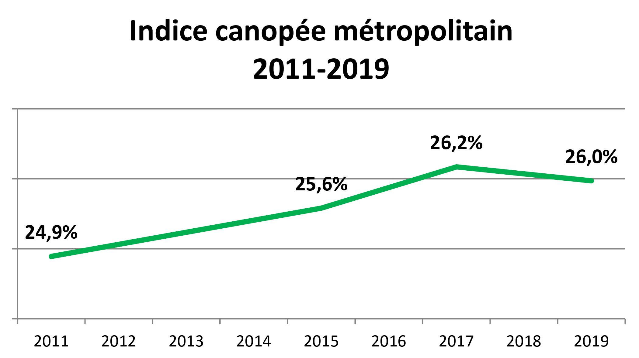 Graphique Indice canopée métropolitain 2011-2019 - Grand Montréal