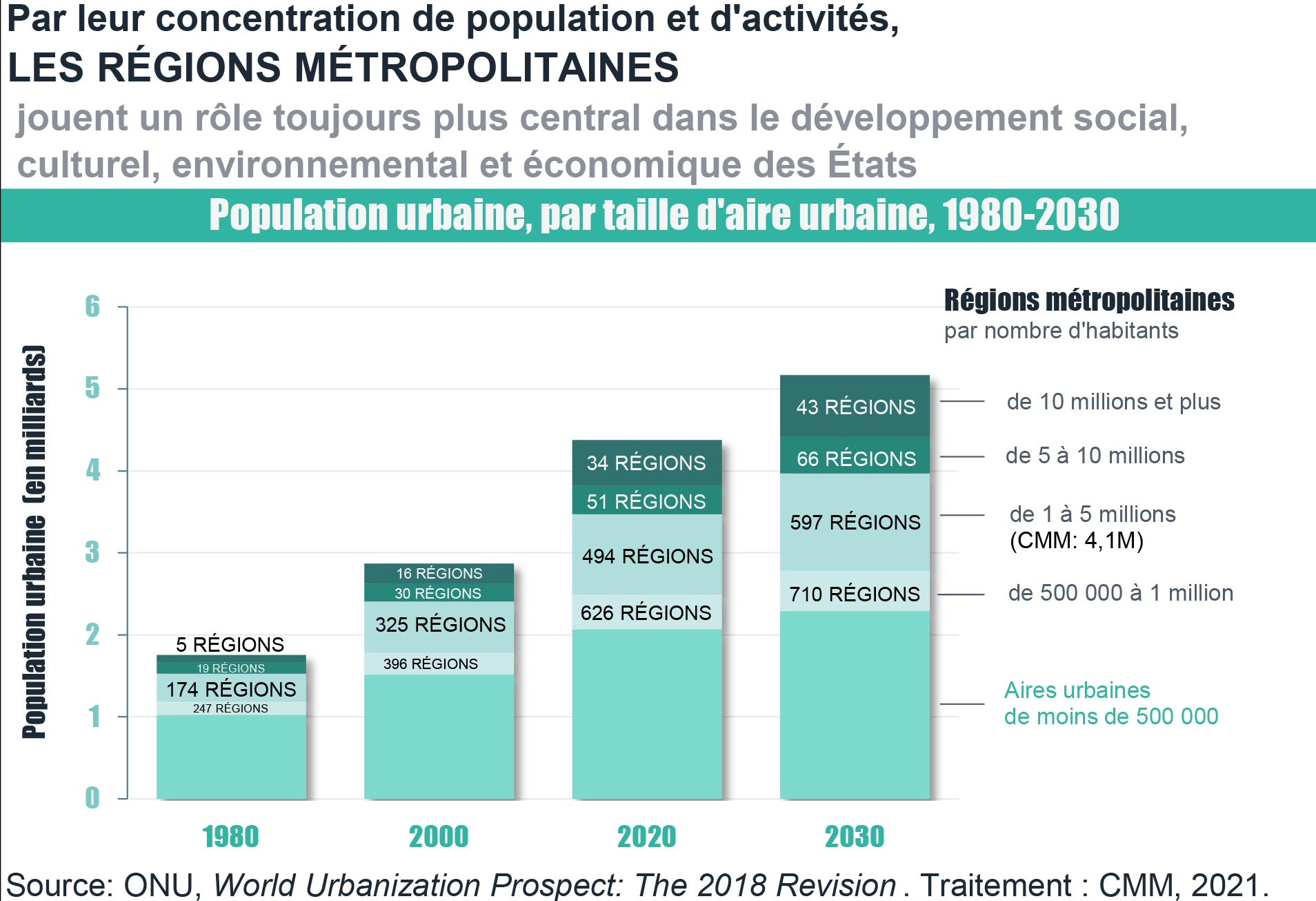 Régions métropolitaines par leur concentration de population et d'activités