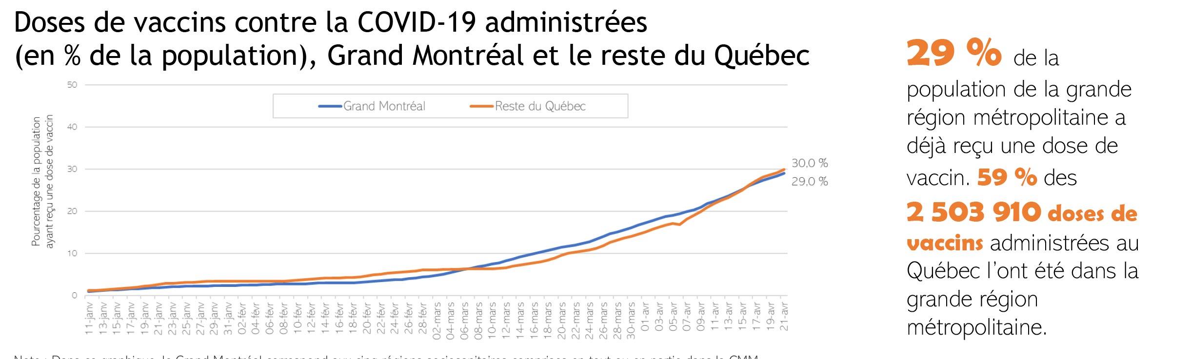 Doses de vaccins contre la COVID-19 administrées (en % de la population), Grand Montréal et le reste du Québec