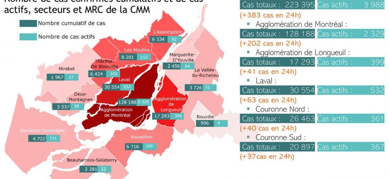 COVID-19 sur le territoire de la CMM | 14 mai 2021
