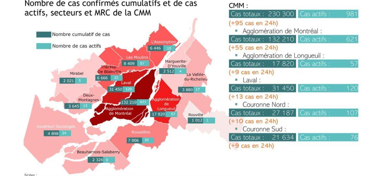 COVID-19 sur le territoire de la CMM   18 juin 2021