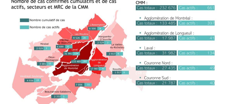 COVID-19 sur le territoire de la CMM | 28 juillet 2021