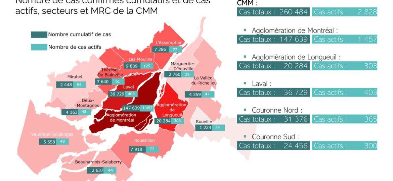 COVID-19 sur le territoire de la CMM | 20 octobre 2021